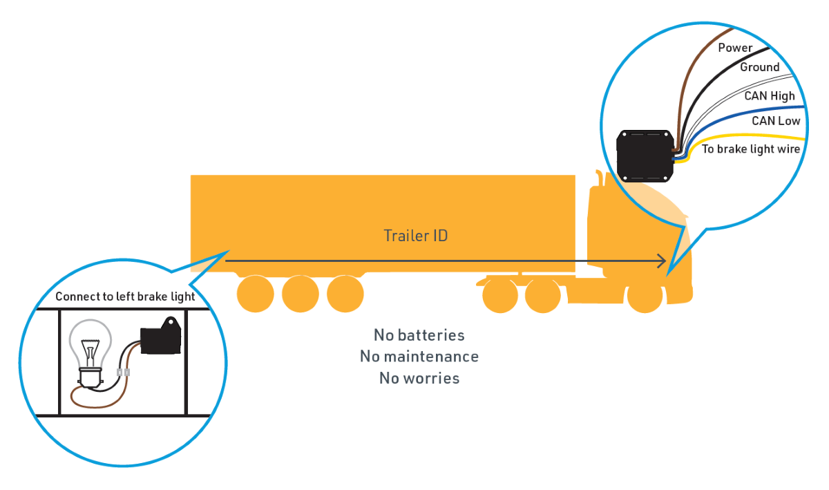 Trailer ID Systeem